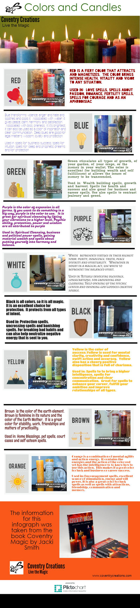 What the colors mean for candle magic.